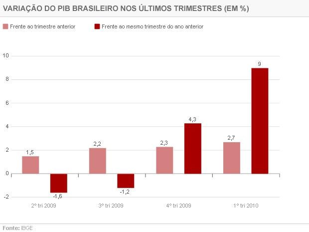PIB Brasil primeiro trimestre 2010