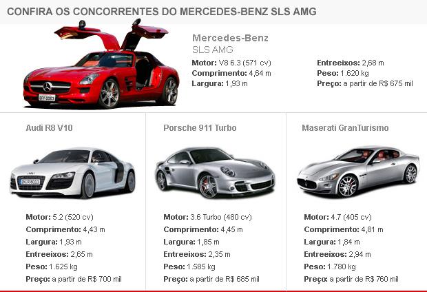 Tabela de concorrentes Mercedes-Benz SLS
