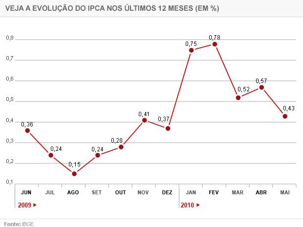 IPCA maio '10