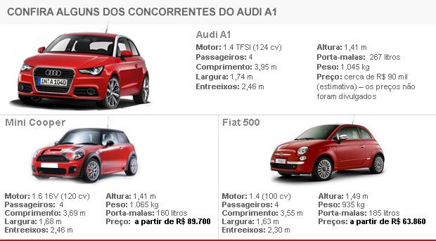Tabela de concorrentes Audi A1