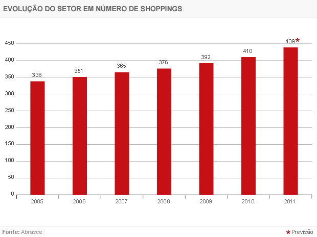 Evolução do número de shoppings