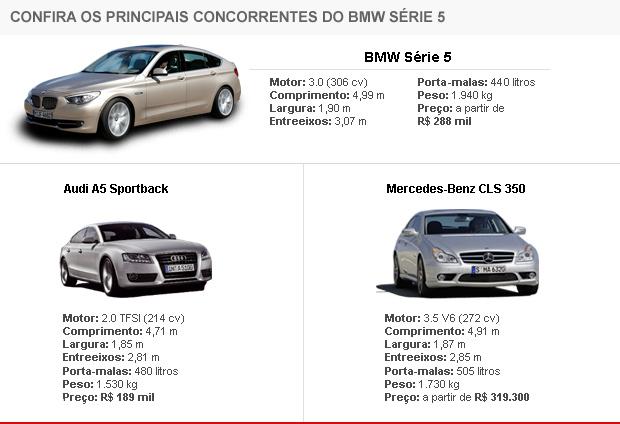 Tabela de concorrentes BMW Série 5