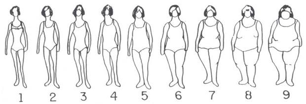Estudo no Brasil verificou que 64% das universitárias brasileiras estão insatisfeitas com o corpo e quase 50% das alunas com peso adequado querem ser mais magras