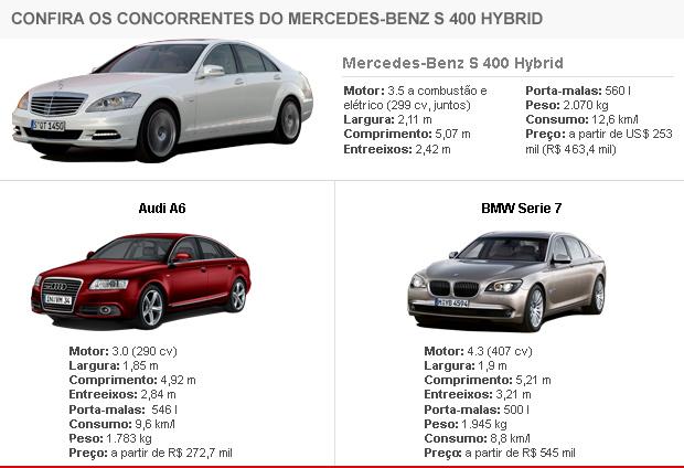 Concorrentes Mercedes Benz S 400 Hybrid
