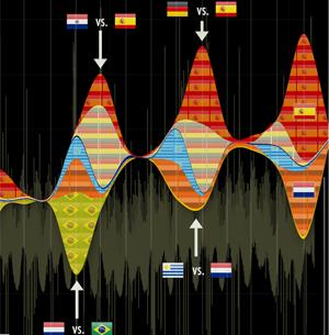 Gráfico mostra atividade no Twitter durante jogos da Copa.