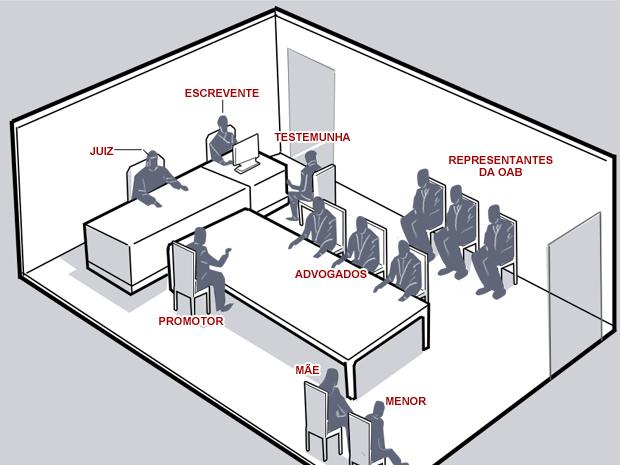 Simulação da sala onde ocorreu a audiência, de acordo com informações passadas pelo TJ