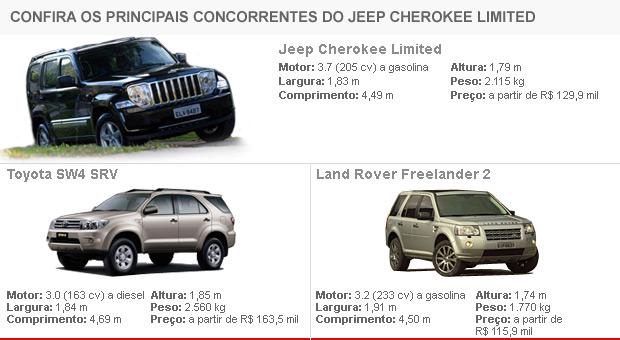 Tabela de concorrentes Jeep Cherokee Limited - vale esta!!!!!!