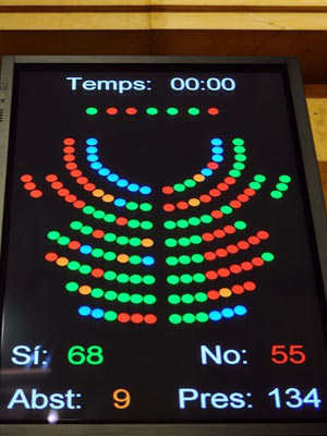 painel de votação registra a maioria dos parlamentares que votaram pela proibição das touradas
