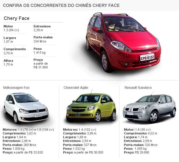 Tabela de concorrentes Chery Face