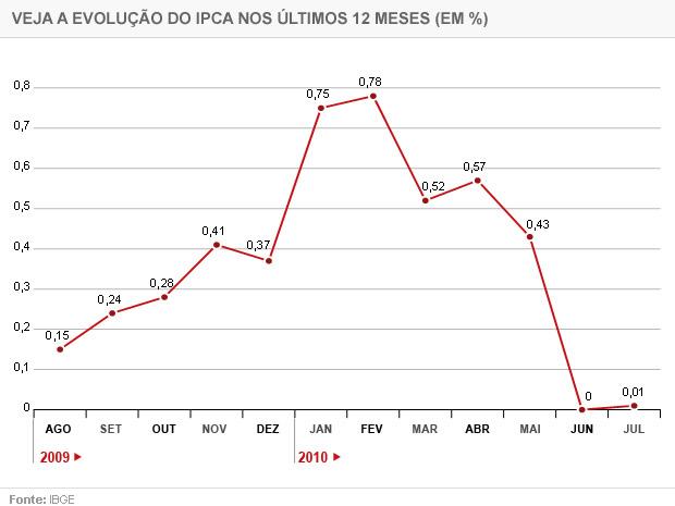 Evolução do IPCA nos últimos 12 meses