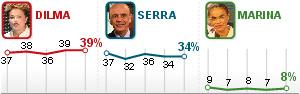 Dilma tem 39%, Serra, 34% e Marina, 8%, diz Ibope (Editoria de arte/G1)