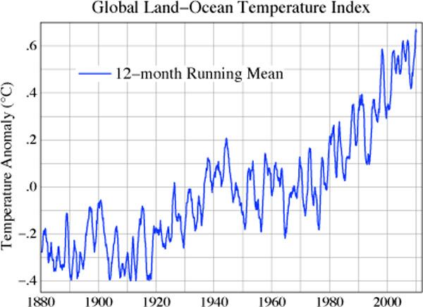 Tabela mostra média de temperatura com base no acumulado dos últimos doze meses. Curva mostra avanço média mundial.