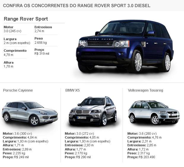 Tabela de concorrentes Range Rover Sport