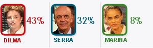 Dilma tem 43%,  e Serra, 32%,  aponta Ibope (Dilma tem 43%,  e Serra, 32%,  aponta Ibope (Dilma tem 43%,  e Serra, 32%, aponta Ibope (Editoria de Arte / G1)))