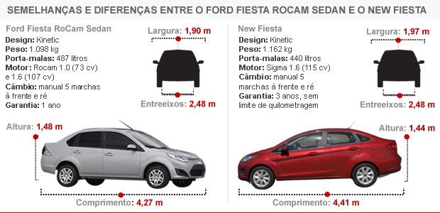 Especificações técnicas do dois modelos vendidos aqui têm pouca semelhança.