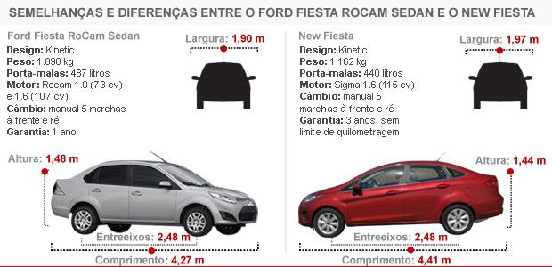 Especificações técnicas do dois modelos vendidos aqui têm pouca semelhança