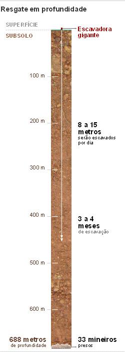 Ilustração em escala mostra a profundidade que a equipe de resgate vai ter que escavar para chegar aos mineiros no Chile.