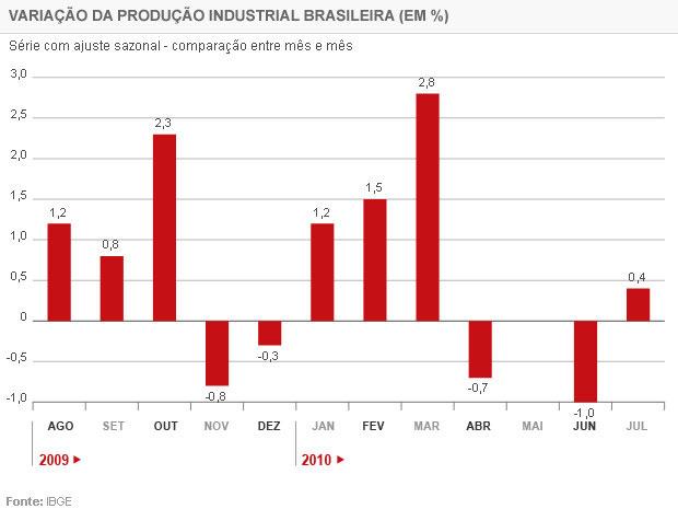 Evolução da produção industrial nos últimos 12 meses