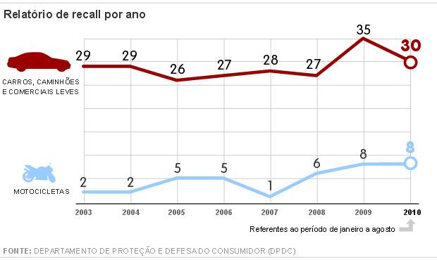 gráfico recall VALE ESTE