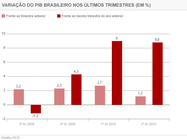Variações do Produto Interno Bruto brasileiro