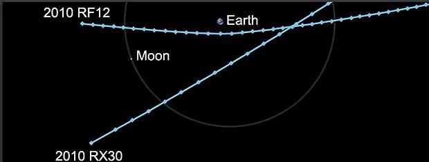 Se calcula que o asteróide '2010 RX30', com dimensões entre 10 e 20 metros, passará a 247.838 km da Terra. O '2010 RF12', com tamanho entre 6 e 14 metros, passará a 78.000 km.