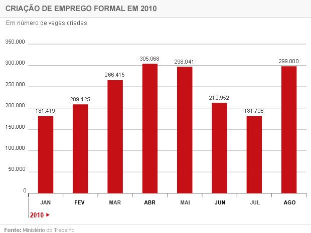 Evolução do emprego formal no país neste ano
