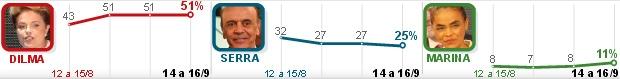 Dilma tem 51%, e Serra, 25%, diz Ibope  (Editoria de Arte/G1)