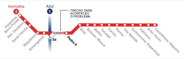 Linha Vermelha Metrô
