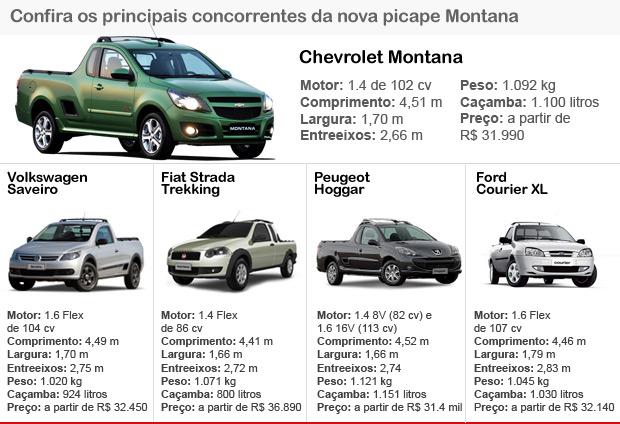 Tabela de concorrentes Picape Montana