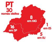 PT Sudeste