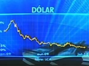 gráfico dólar
