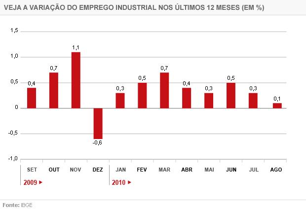 Evolução do emprego industrial mês a mês