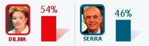 Dilma tem 54% dos votos válidos; Serra, 46%  (Arte G1)