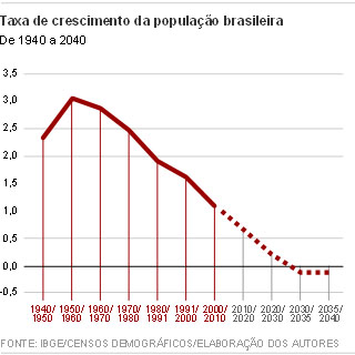 Gráfico Taxa de Crescimento da População Ipea