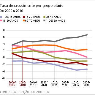Taxa de crescimento por faixa etária Ipea