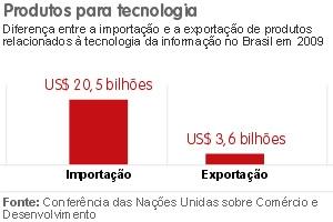 Gráfico sobre importação e exportação de tecnologia no Brasil