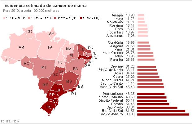 Incidência de câncer de mama por estados do Brasil