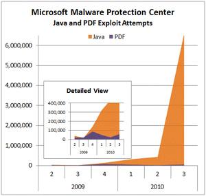 Gráfico da Microsoft mostra alta de ataques contra o Java, superando os ataques ao formato PDF.