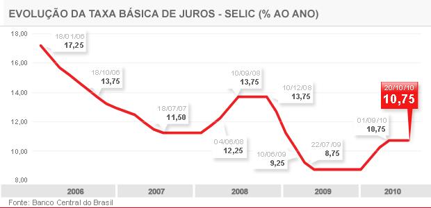 SELIC A 10,75% - 20.10