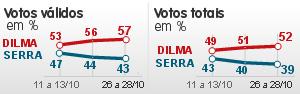 Dilma tem 57% no Ibope, e Serra, 43%; veja detalhamento (Dilma tem 57%, e Serra, 43%, diz Ibope; veja detalhamento (Dilma tem 57%, e Serra, 43%, diz Ibope; veja detalhamento (Dilma tem 57%, e Serra, 43%, diz Ibope (Dilma tem 57%, e Serra, 43%, diz Ibope (Dilma tem 57%, e Serra, 43%, diz Ibope (Editoria de Arte/)