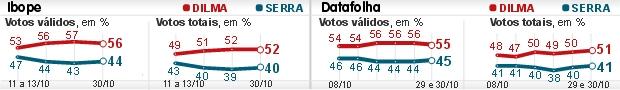 Saem últimas pesquisas Ibope e Datafolha (Saem últimas pesquisas Ibope e Datafolha (Saem últimas pesquisas Ibope e Datafolha (Ibope e Datafolha indicam vitória de Dilma (Saem últimas pesquisas Ibope e Datafolha (Editoria de Arte/G1)))))