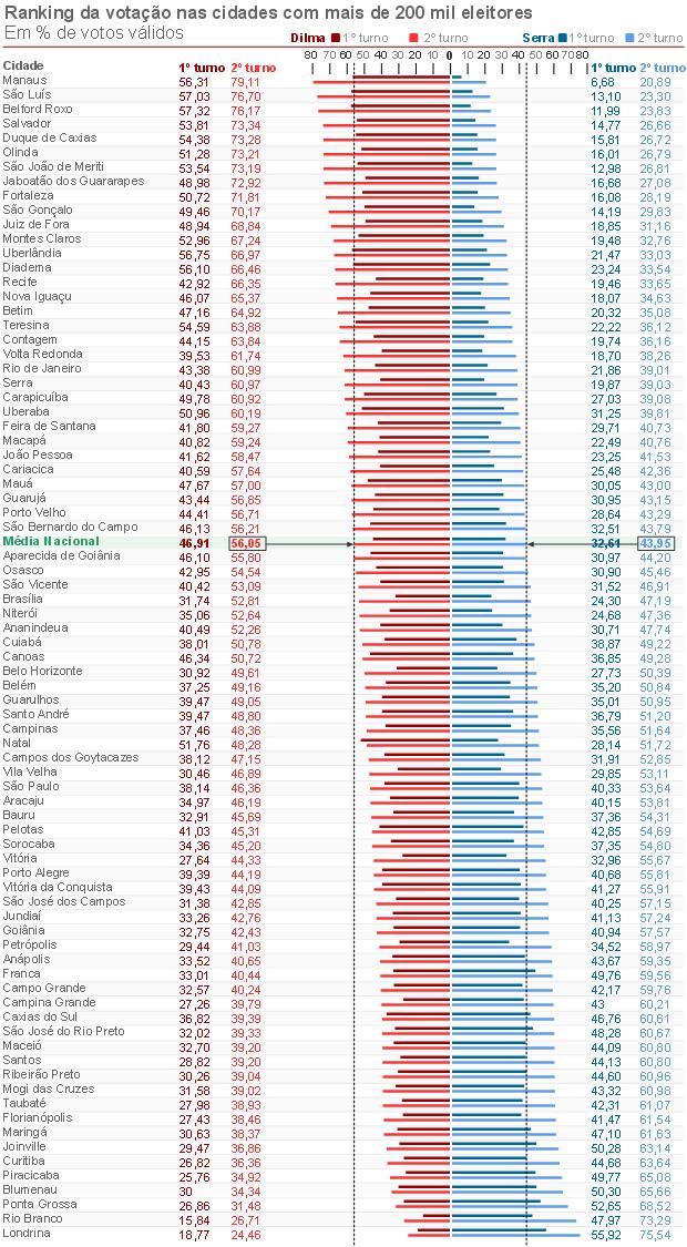 Ranking cidades com mais de 200 mil Dilma Serra