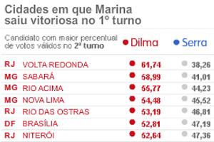 Cidades onde Marina venceu no primeiro turno e Dilma no segundo