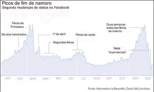 Gráfico mostra os 'picos' de rompimentos.