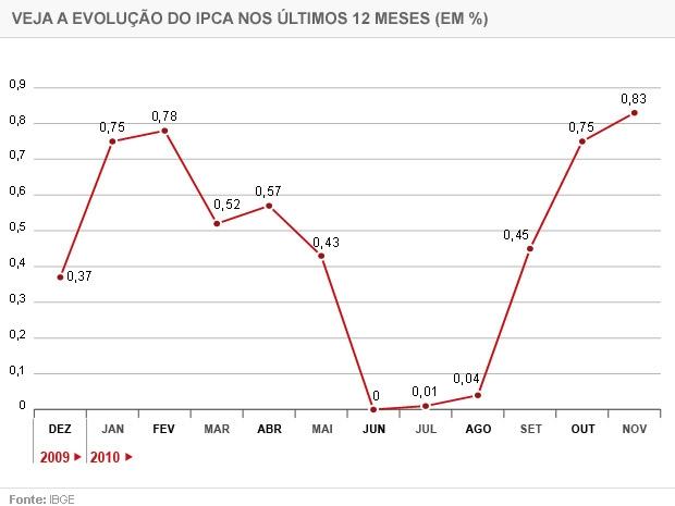 IPCA novembro