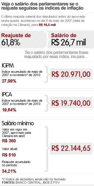 Índices acumulados do IGPM, IPCA e salário mínimo