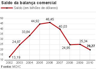 Balança comercial desde 2002