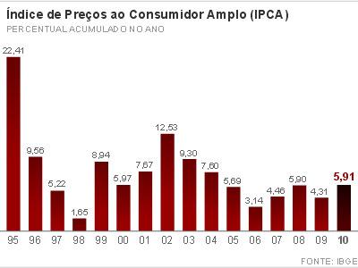 Evolução do IPCA nos últimos 10 anos