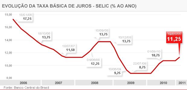 Gráfico mostra a variação da taxa Selic