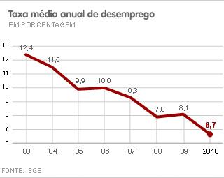 Taxa média anual de desemprego